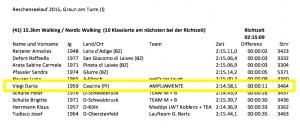 Giro Lago di Resia: Hai preso il premio!!!